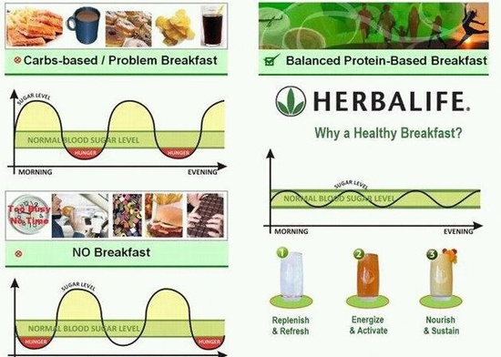 Healthy breakfast vs NON healthy